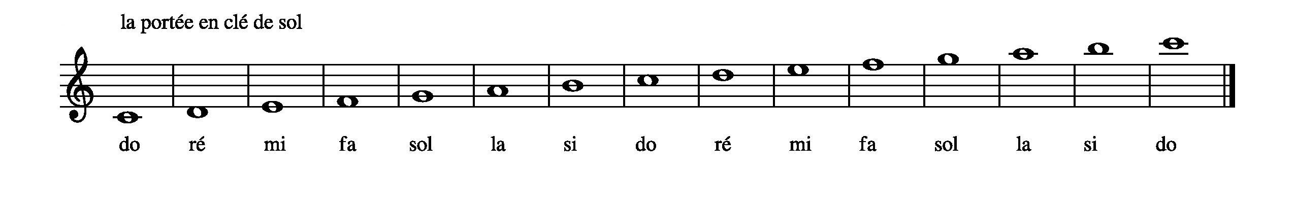 Lexique Musical – Le solfège au collège